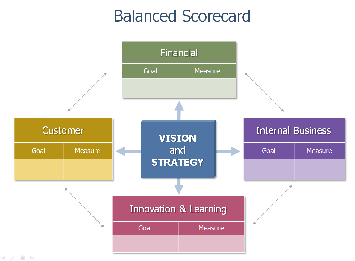 Measuring social performance with the balanced scoreboard pokeshot define performance objectives balanced scorecard example flashek